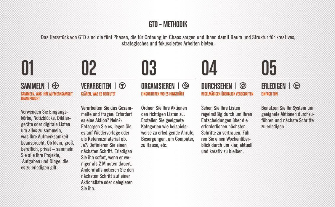 Die fünf Schritte der GTD Methode | ©sabrieryigit